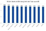 10 tỉnh thành có điểm trung bình Toán cao nhất