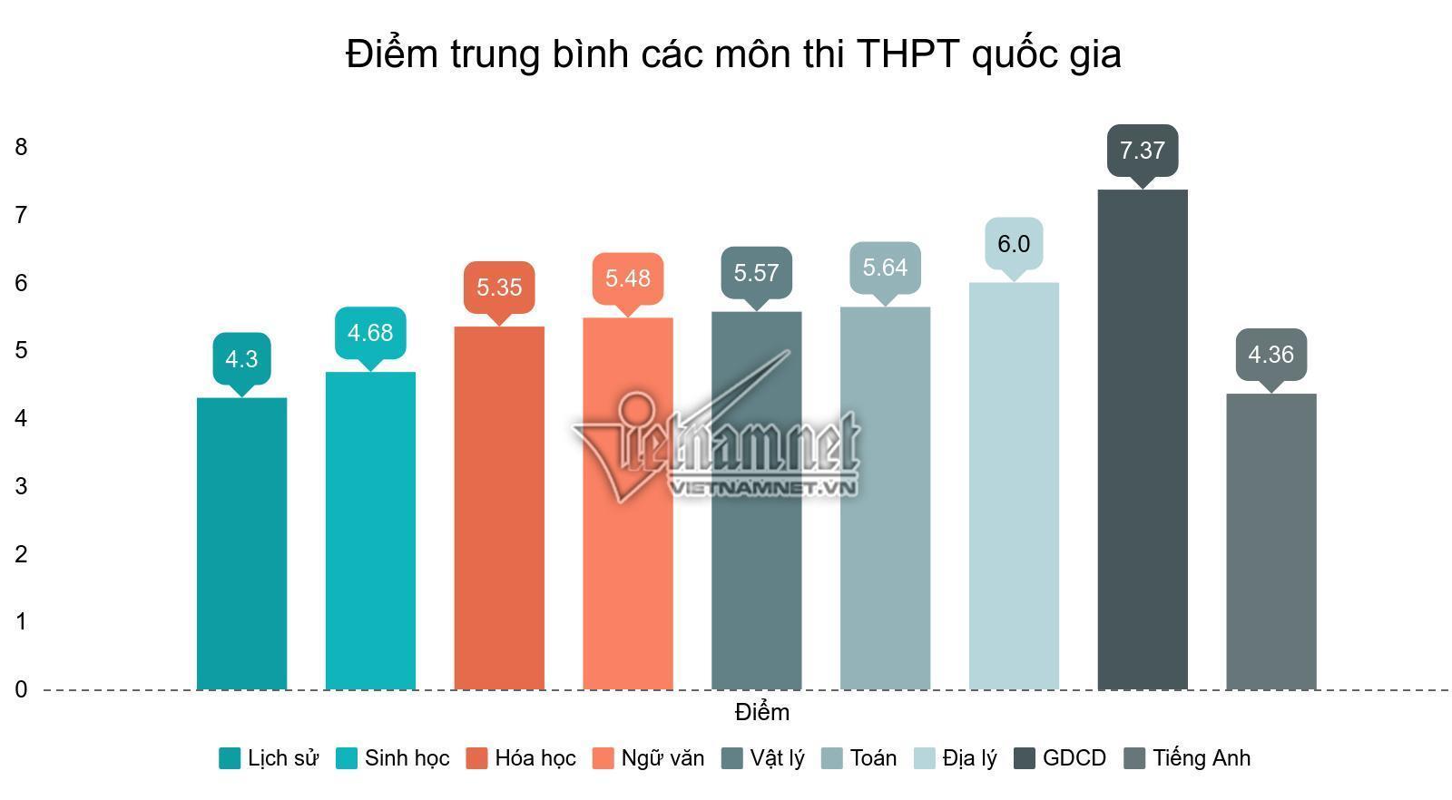 Điểm trung bình các môn thi THPT quốc gia 2019 tăng hơn năm 2018. Đồ hoạ: Thuý Nga.