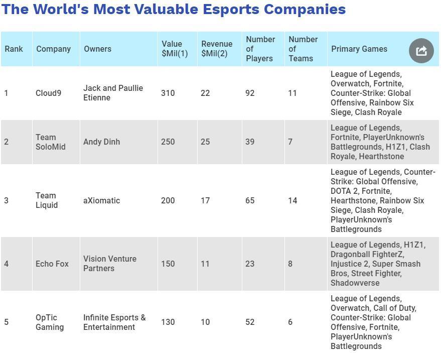Những cái tên sừng sỏ như G2, Gen.G, Fnatic còn không lọt được vào top 5 của Forbes. Ảnh: Forbes.