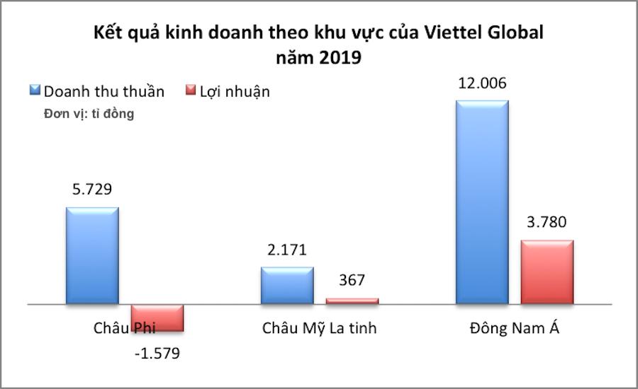 Thị trường Đông Nam Á đang phải
