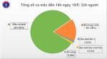 Chiều 19/5, không có ca mắc mới COVID-19, hơn 11.000 người đang cách ly chống dịch
