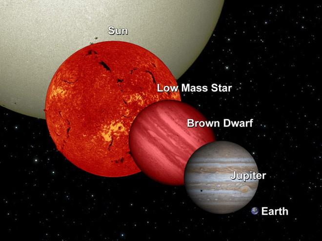 """Mộc Tinh """"chỉ"""" cần lớn hơn khoảng 75-80 lần là đã có thể trở thành một ngôi sao. Ảnh: NASA/JPL."""