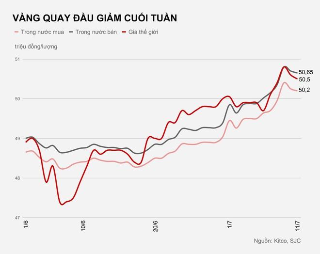 Vàng giảm giá trng phiên cuối tuần nhưng vẫn ở mức rất cao. Đồ họa: Quang Thắng.
