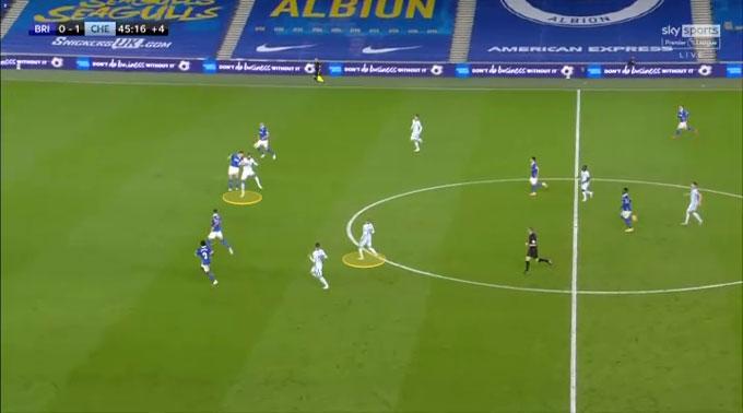Bóng tiếp tục hướng đến vị trí của Loftus-Cheek trong vai trò làm tường, còn Werner đang chờ nhận bóng