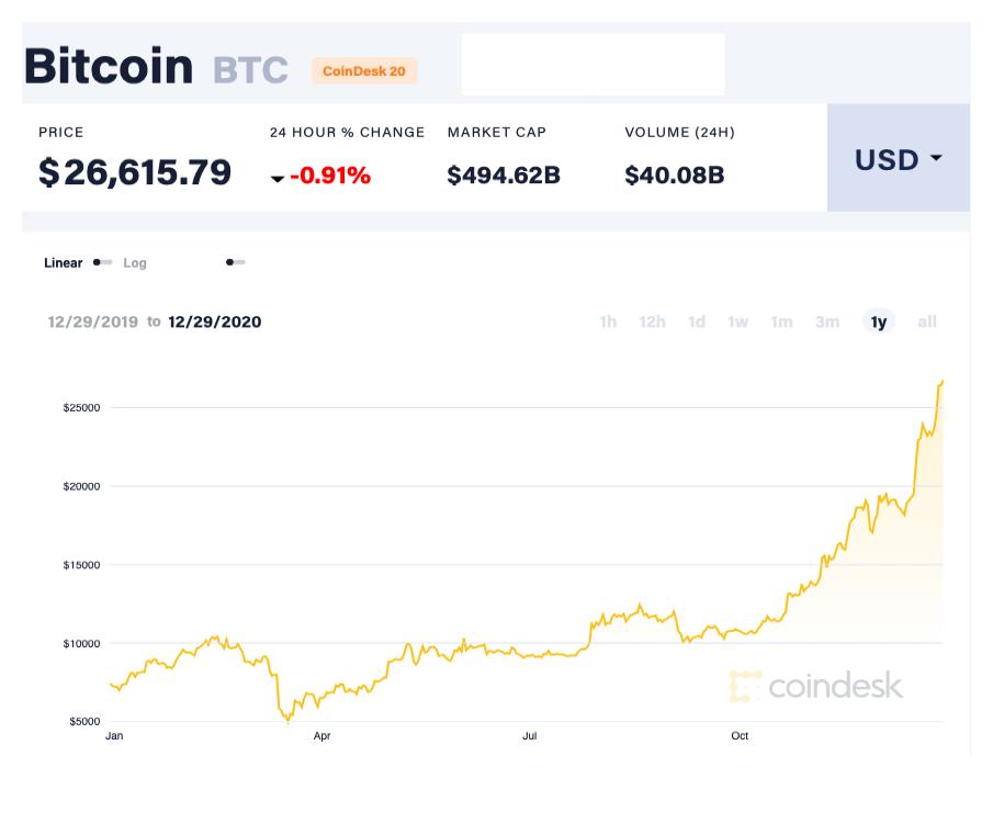 Bitcoin thiết lập kỷ lục giá mới trong năm 2020.