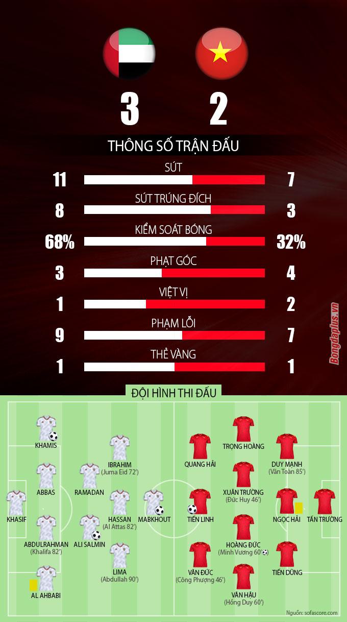 Thống kê trận UAE vs Việt Nam
