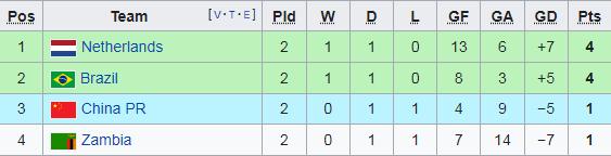 Tuy nhiên họ chỉ giành được 1 điểm sau 2 trận ở Olympic 2020. Đội tuyển Trung Quốc buộc phải thắng Hà Lan ở lượt cuối để nuôi hi vọng vào tứ kết. Tuy nhiên điều này khó xảy ra.