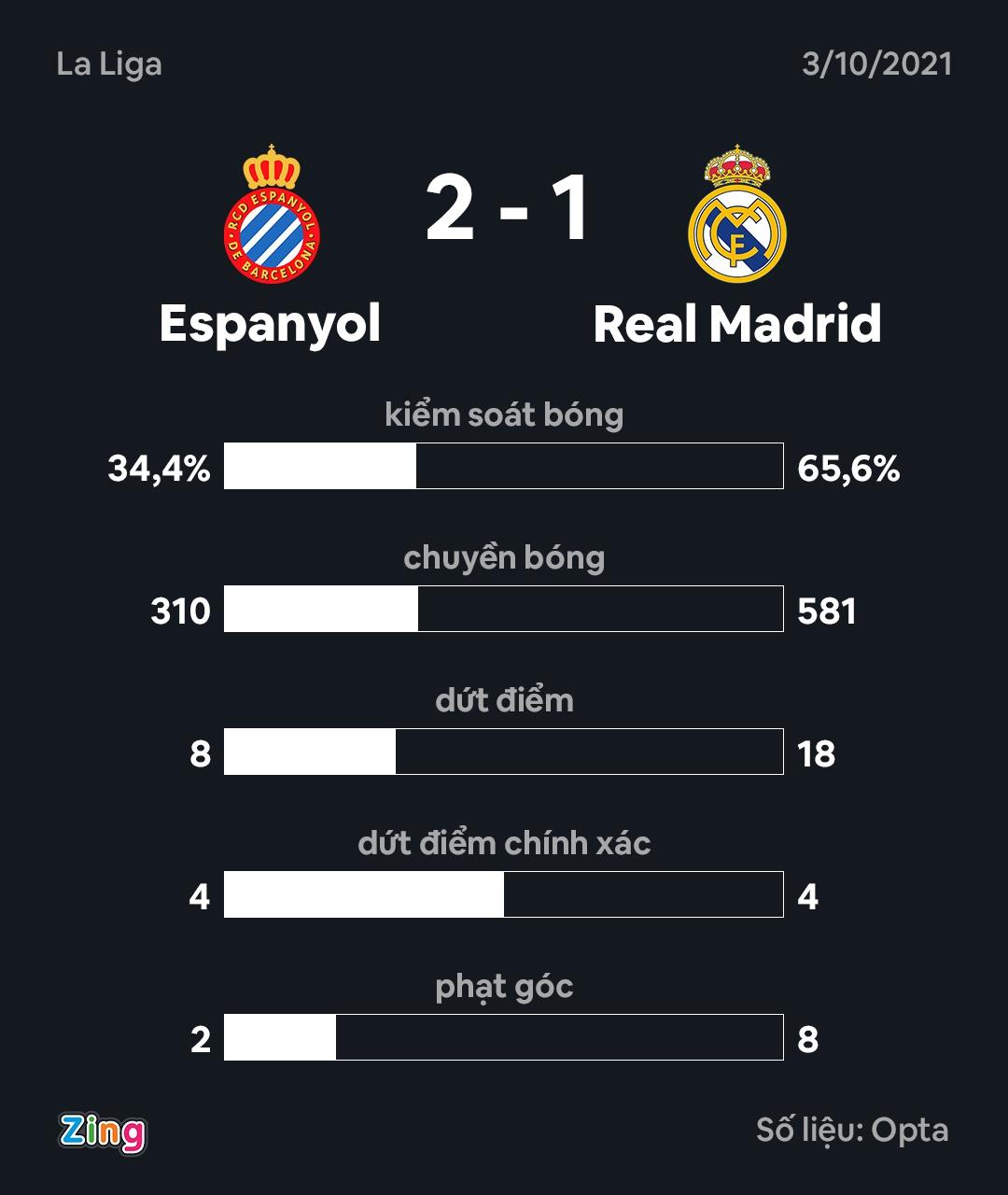 Espanyol dau Real anh 9