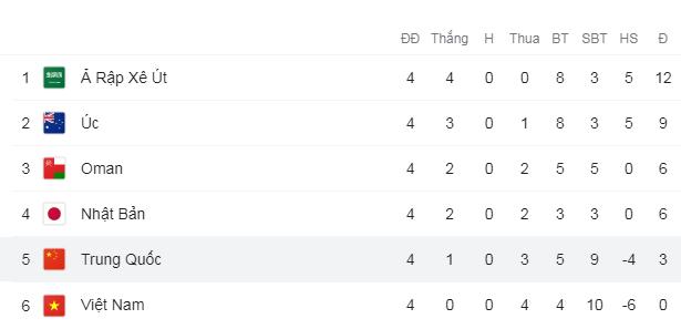 Bảng xếp hạng bảng B sau 4 lượt trận đã đấu.
