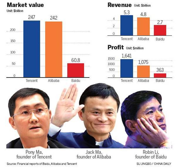 Mã Hứa Đằng - nhà sáng lập Tencent (trái), Jack Ma - nhà sáng lập Alibaba (giữa) và Robin Li - nhà sáng lập Baidu là 3 đại diện tiêu biểu nhất của tầng lớp tỷ phú đi lên từ Internet tại Trung Quốc.